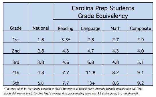 grade equivalency chart